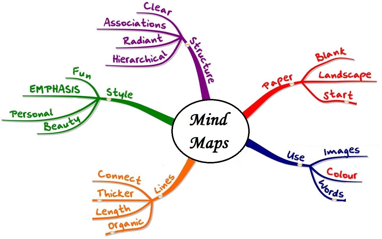 Cách Vẽ Sơ đồ Tư Duy Mindmap Và Phương Pháp Học Hiệu Quả Không Ngờ